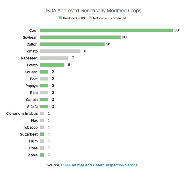 Number of GMO varieties