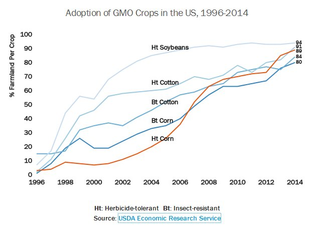 US Adoption of GMO crops